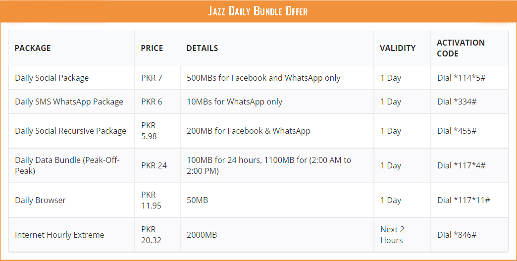 Jazz Daily Internet Package Bundle Offer