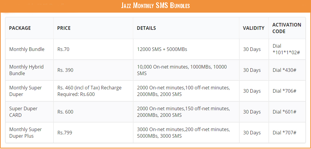 Mobilink Jazz SMS Packages - Jazz Monthly SMS Offer