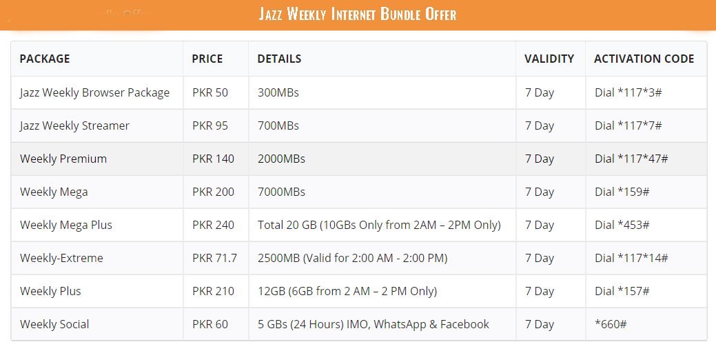 Jazz Weekly Internet Bundle Offer