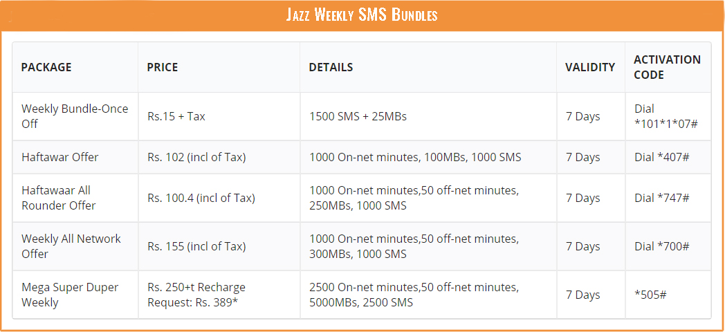 Jazz SMS Pcakages - Mobilink Weekly SMS Offer