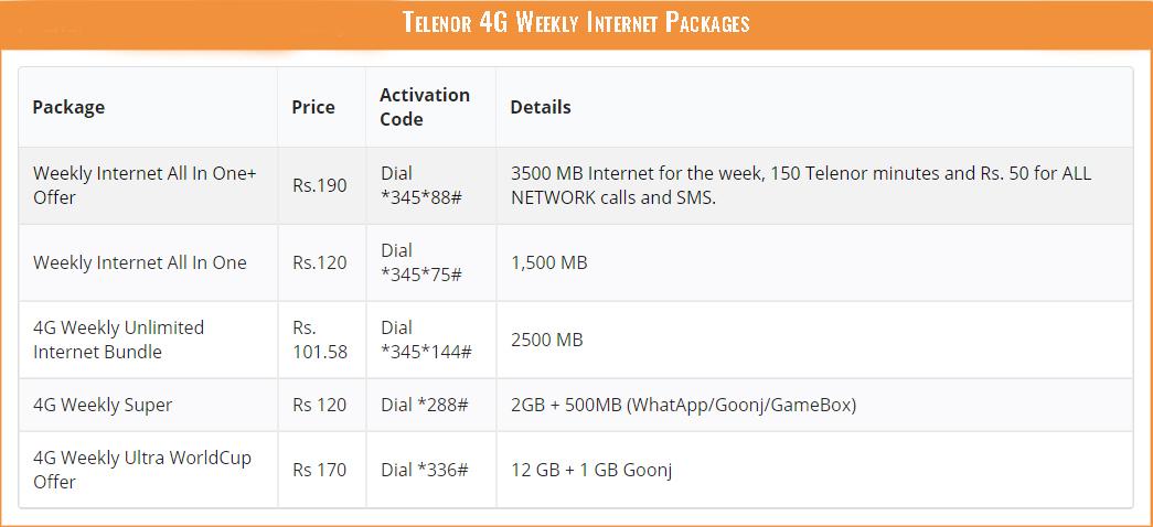 Telenor 4G Weekly Internet Packages