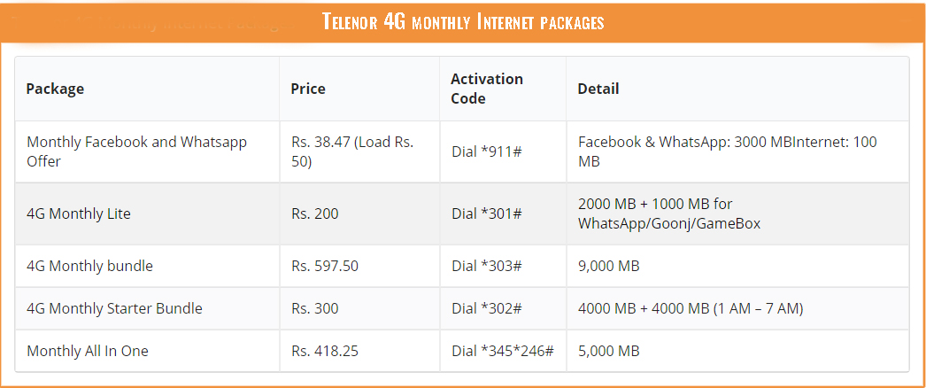 Telenor 4G monthly Internet packages
