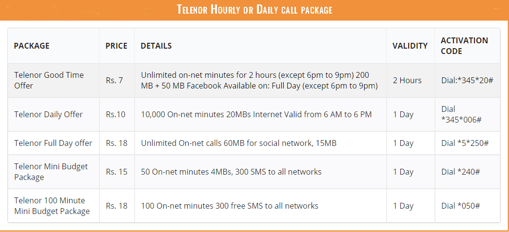 Telenor Hourly or Daily call package