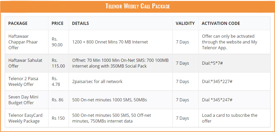 Telenor Weekly Call Package