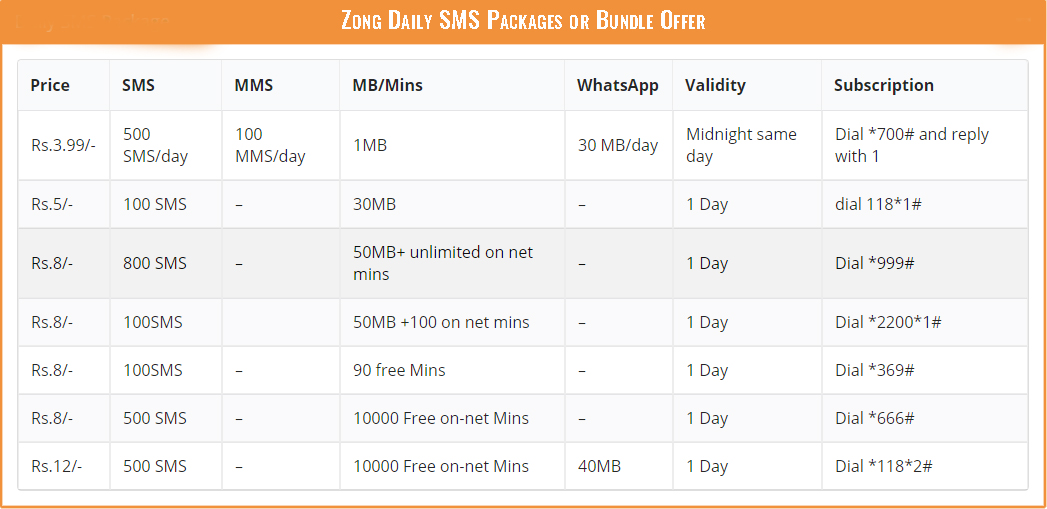 Zong Daily SMS Packages or Bundle Offer