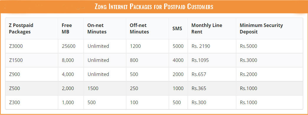 Zong Internet Packages for Postpaid Customers