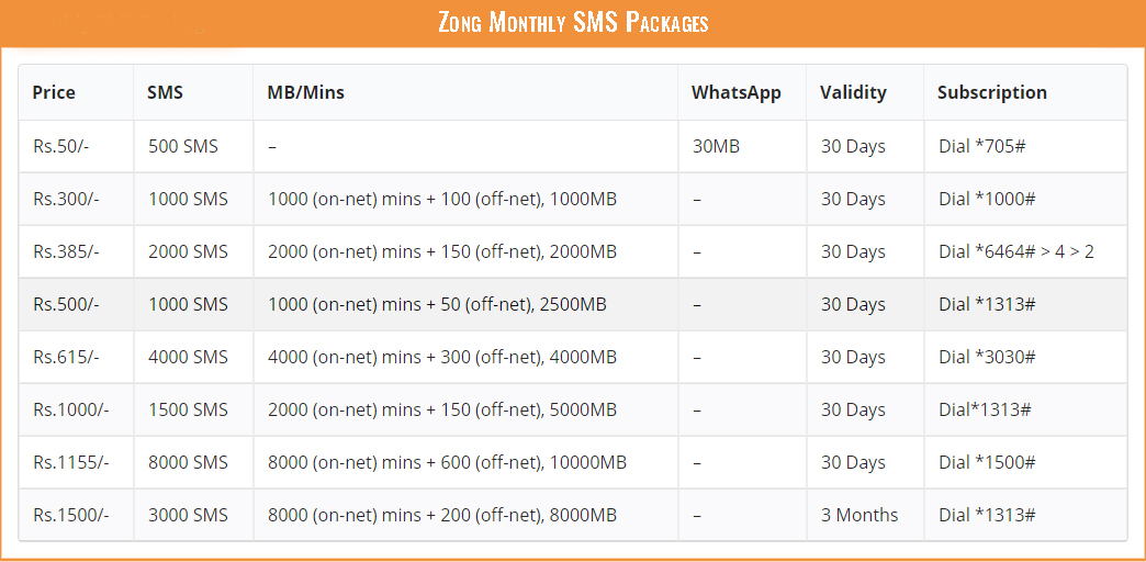 Zong Monthly SMS Packages
